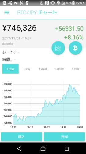 【仮想通貨取引】ビットコイン70万円突破!! 僕は、現在含み損・・・。