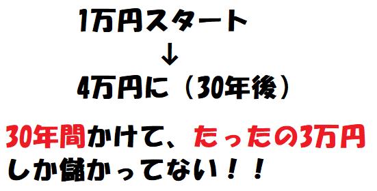 WealthNavi 1万円