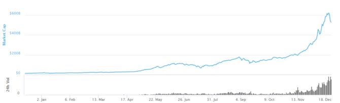 ビットコイン 市場規模