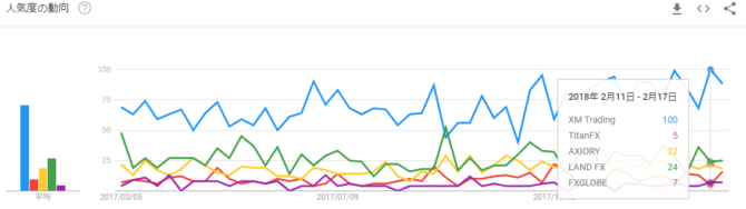 XM Googleトレンド 比較